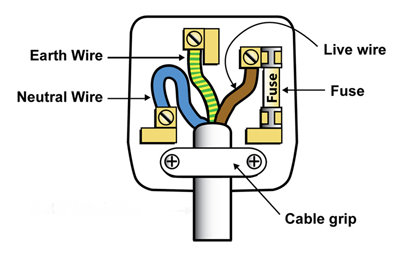 Remarkable Electric Plug Wiring Uk Basic Electronics Wiring Diagram Wiring Database Pengheclesi4X4Andersnl